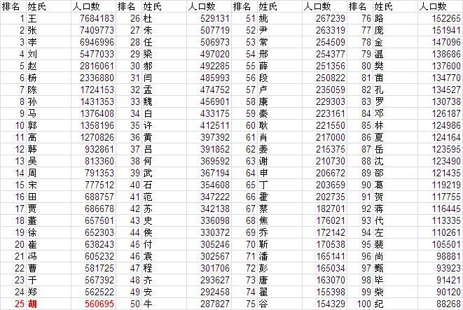 百家姓排名人口_2011百家姓人口排名